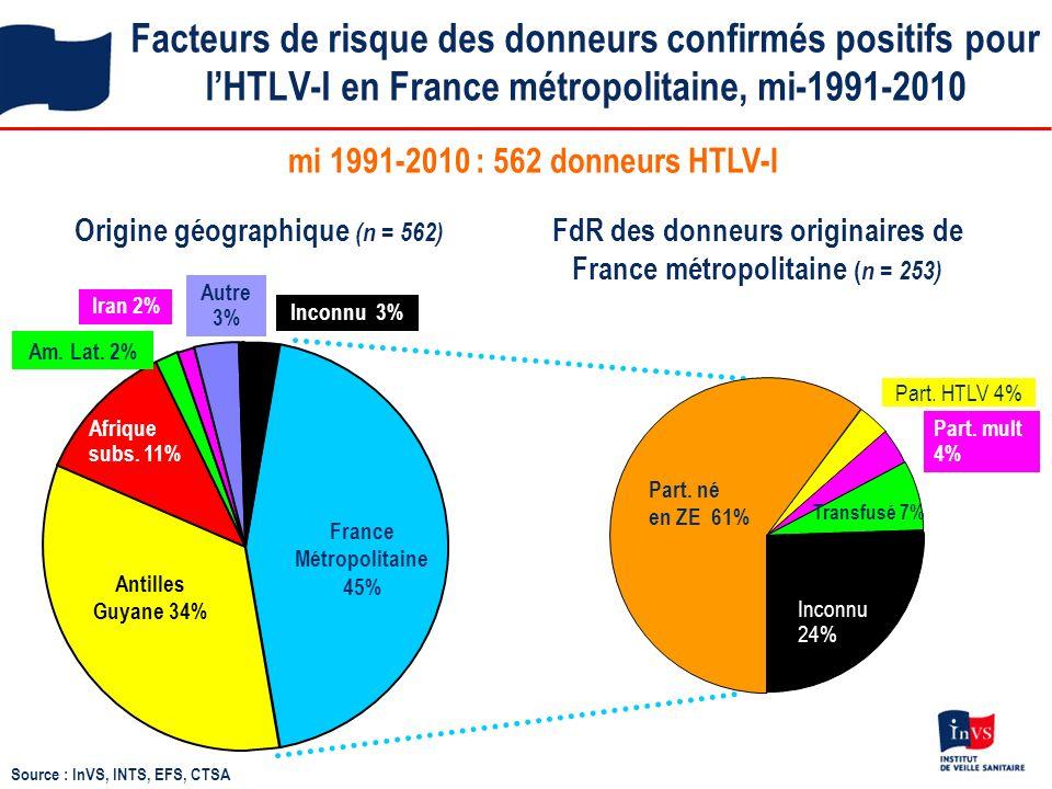 Facteurs de risque des donneurs confirmés positifs pour l'HTLV-I en France métropolitaine, mi-1991-2010