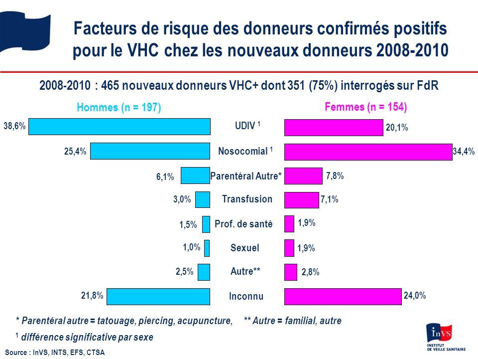 Facteurs de risque des donneurs confirmés positifs pour le VHC chez les nouveaux donneurs 2008-2010