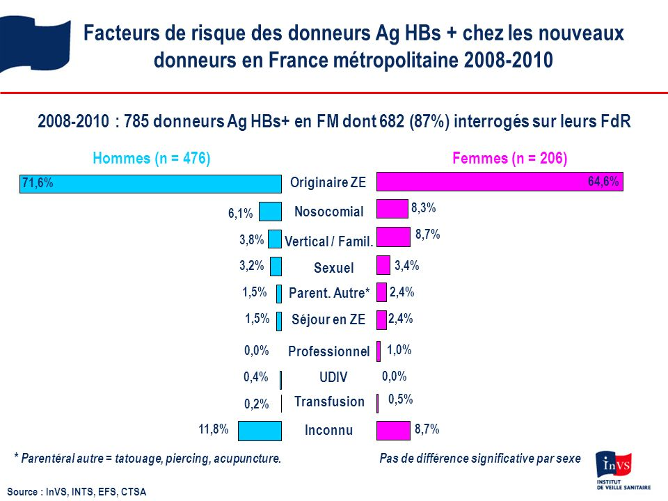 Facteurs de risque des donneurs Ag HBs + chez les nouveaux donneurs en France métropolitaine 2008-2010