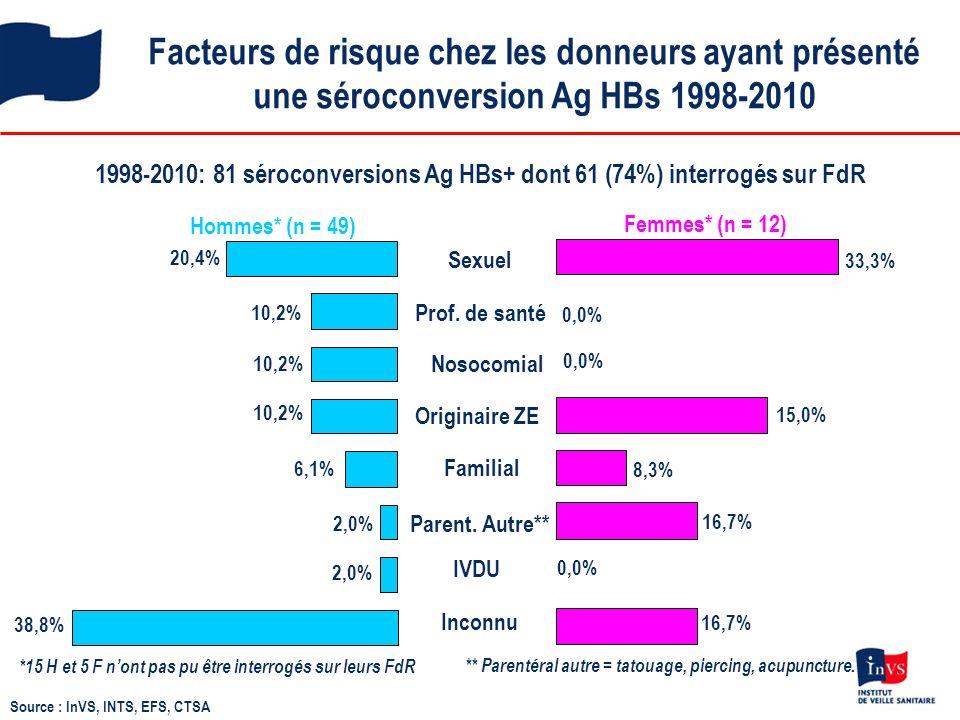 1998-2010: 81 séroconversions Ag HBs+ dont 61 (74%) interrogés sur FdR