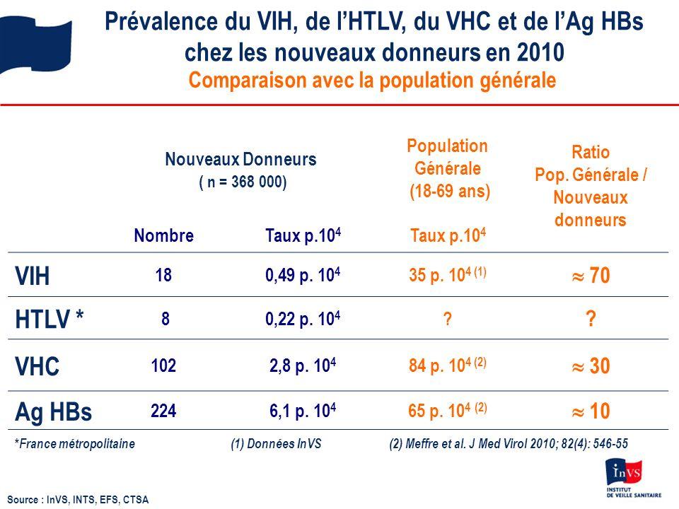 Prévalence du VIH, de l'HTLV, du VHC et de l'Ag HBs chez les nouveaux donneurs en 2010