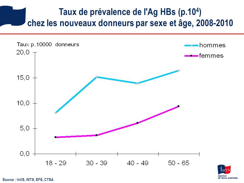 Taux de prévalence de l Ag HBs (p