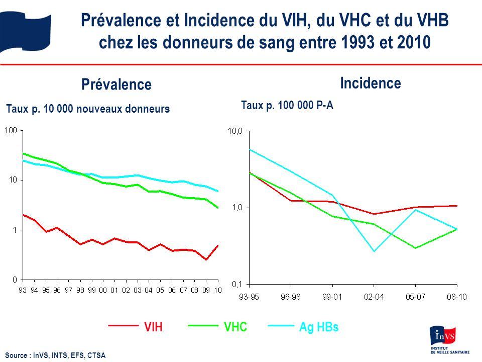 Prévalence et Incidence du VIH, du VHC et du VHB chez les donneurs de sang entre 1993 et 2010