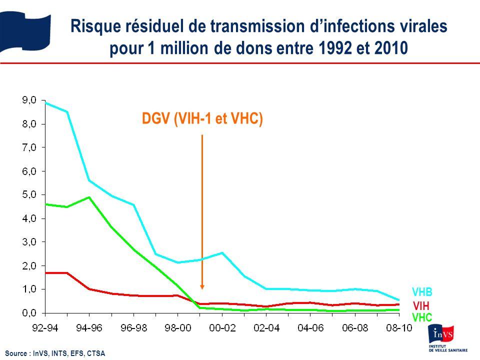 Risque résiduel de transmission d'infections virales pour 1 million de dons entre 1992 et 2010