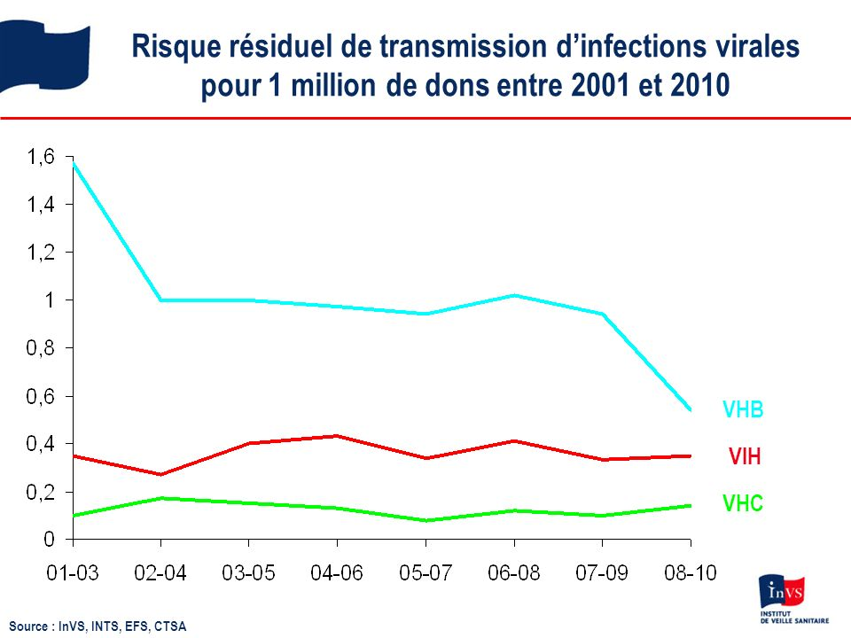 Risque résiduel de transmission d'infections virales pour 1 million de dons entre 2001 et 2010
