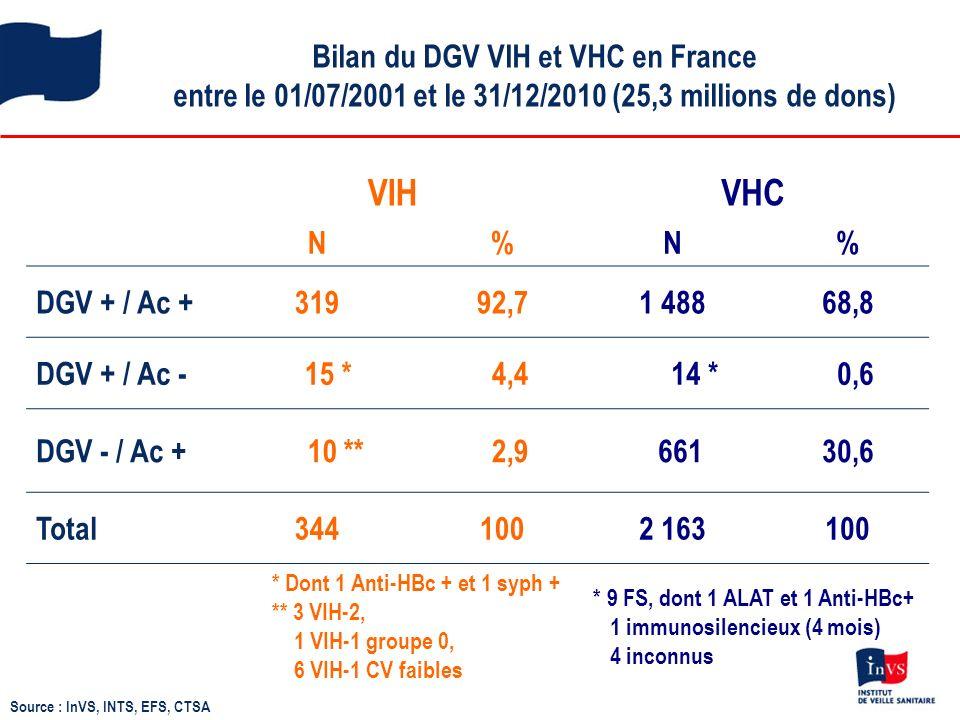 Bilan du DGV VIH et VHC en France entre le 01/07/2001 et le 31/12/2010 (25,3 millions de dons)