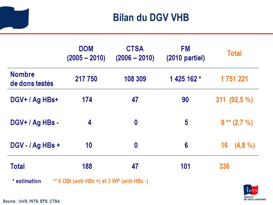 Bilan du DGV VHB DOM (2005 – 2010) CTSA (2006 – 2010) FM