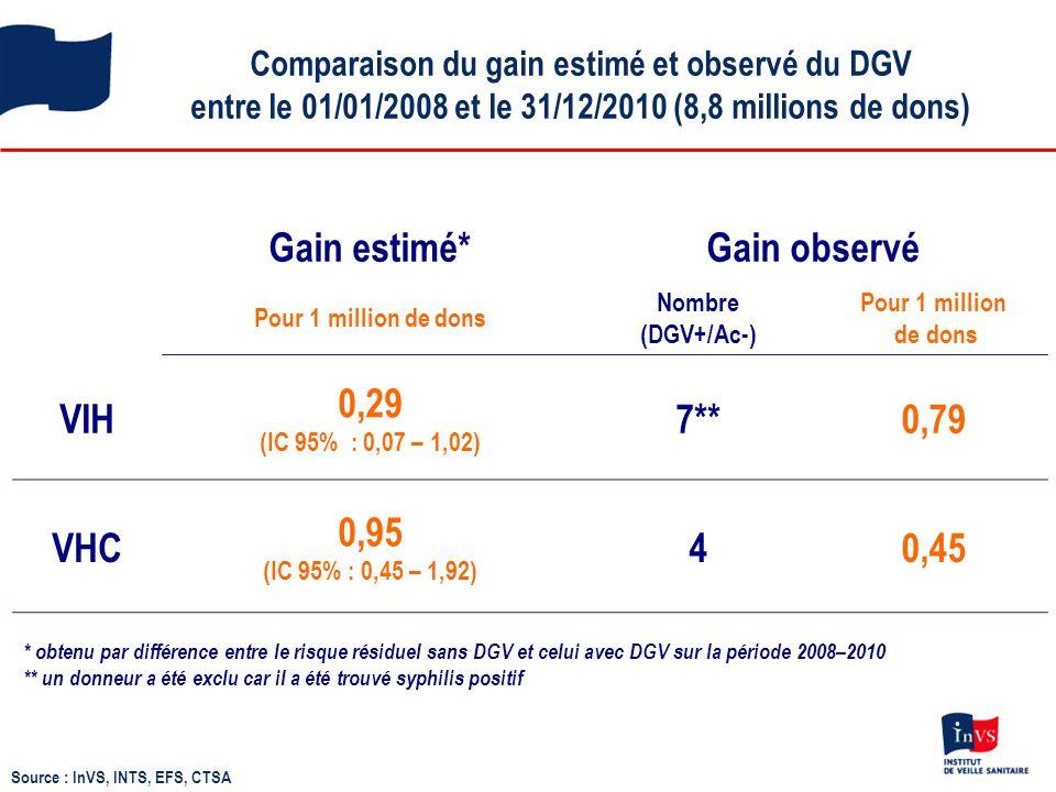 Gain estimé* Gain observé VIH 0,29 (IC 95% : 0,07 – 1,02) 7** 0,79 VHC