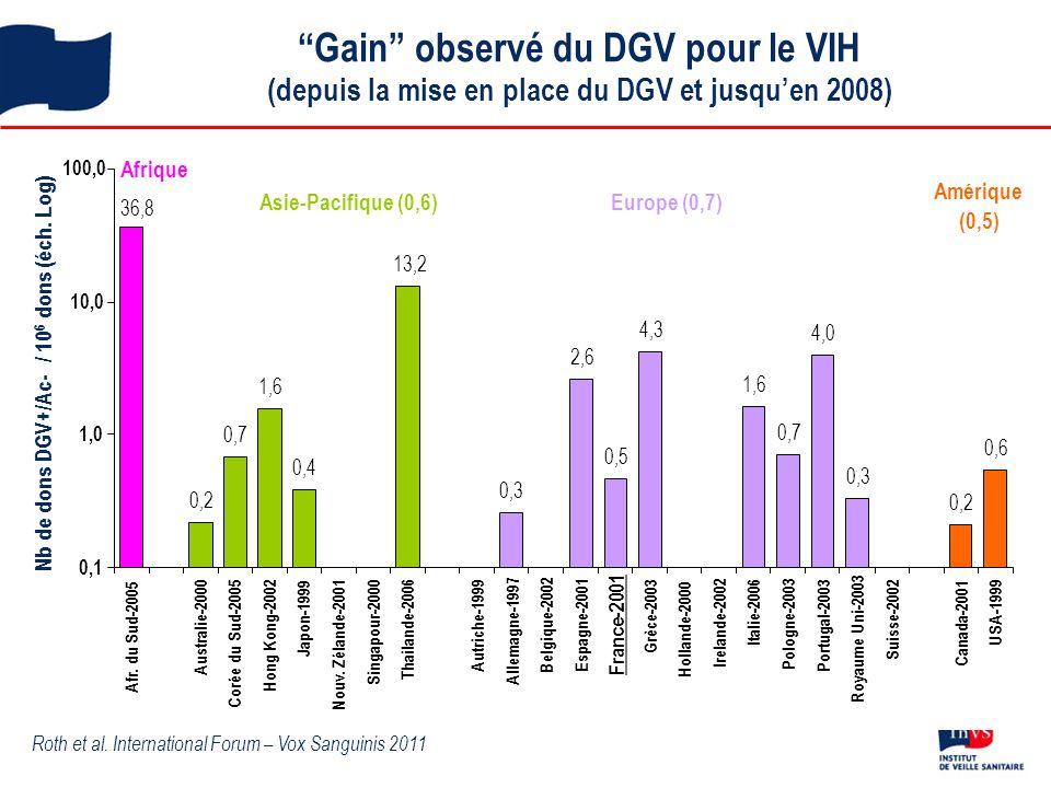 Gain observé du DGV pour le VIH