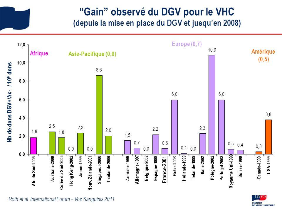 Gain observé du DGV pour le VHC
