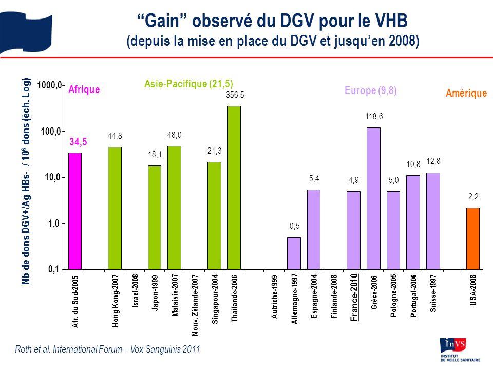 Gain observé du DGV pour le VHB