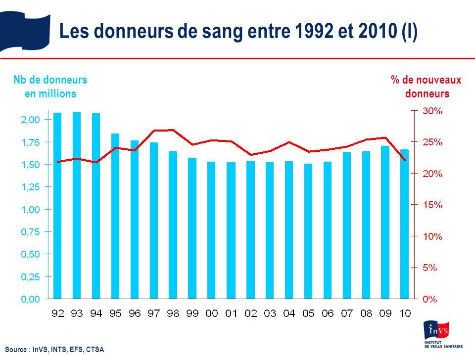 Les donneurs de sang entre 1992 et 2010 (I)