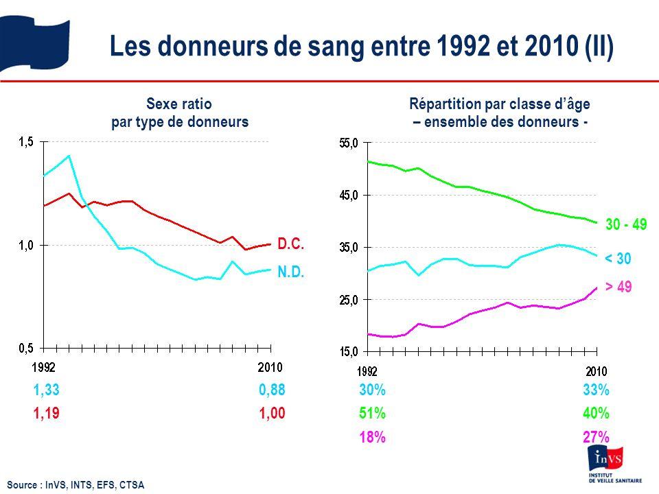 Les donneurs de sang entre 1992 et 2010 (II)