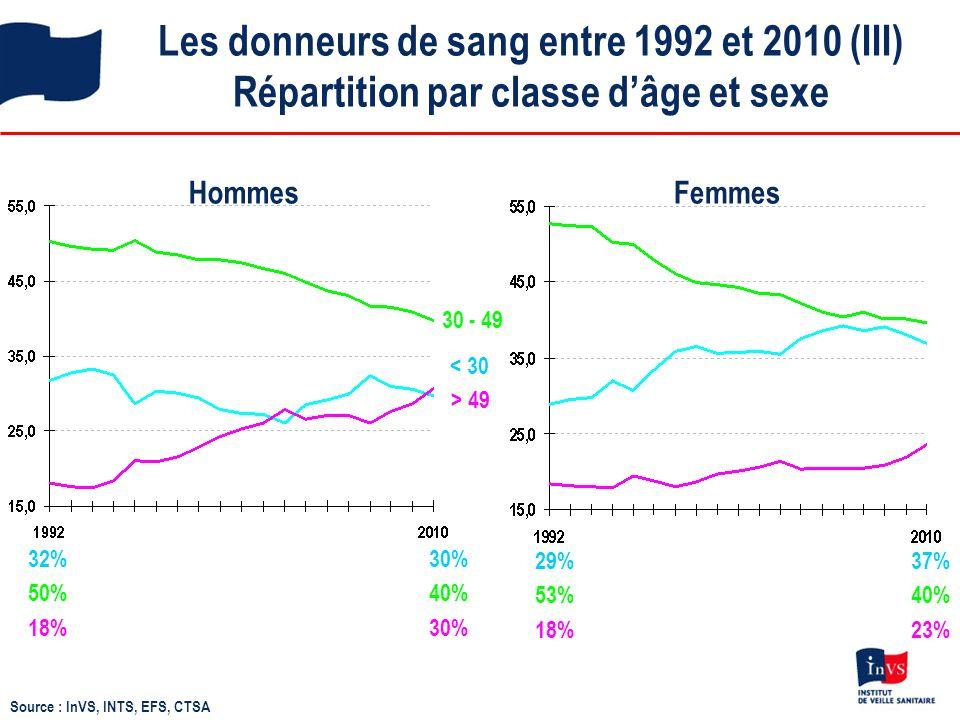Les donneurs de sang entre 1992 et 2010 (III) Répartition par classe d'âge et sexe
