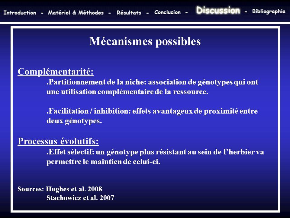 Mécanismes possibles Complémentarité: Processus évolutifs: