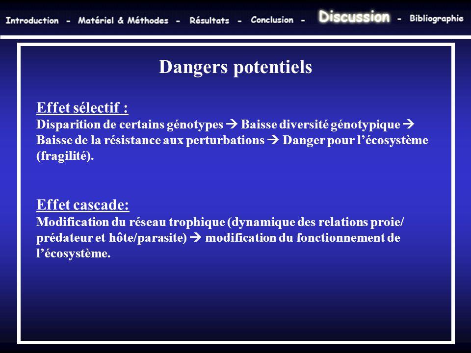 Dangers potentiels Effet sélectif : Effet cascade: