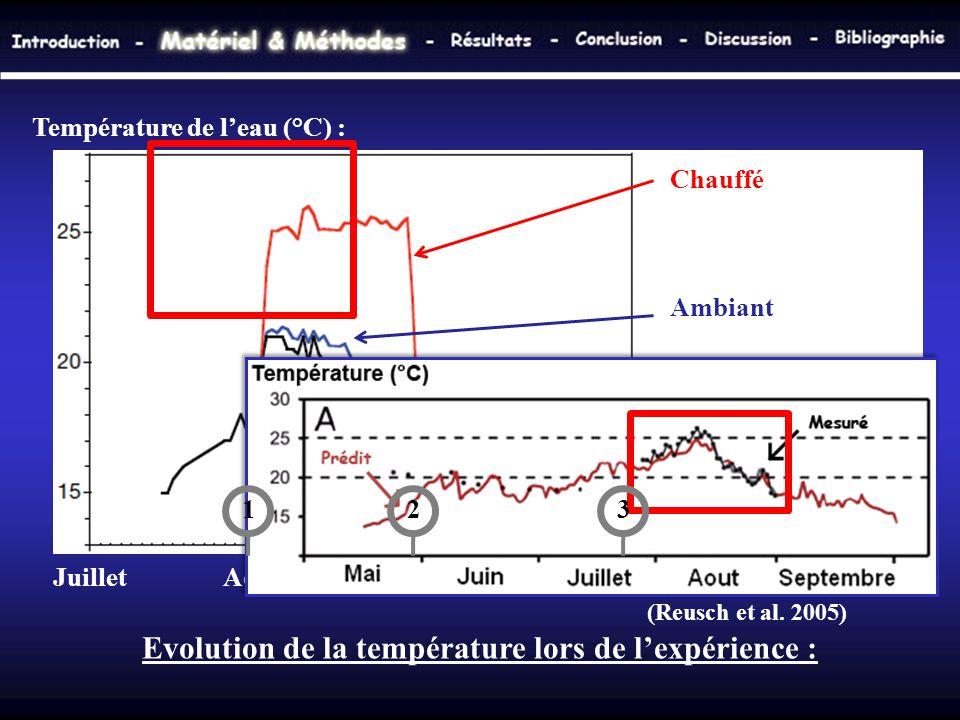 Evolution de la température lors de l'expérience :