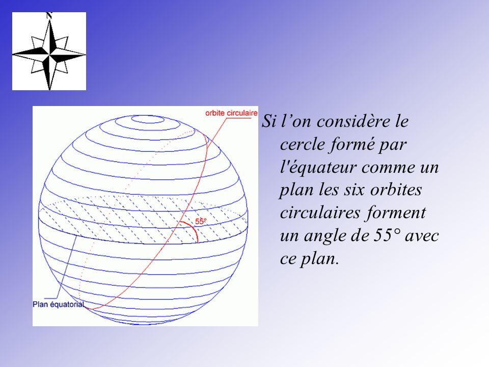 Si l'on considère le cercle formé par l équateur comme un plan les six orbites circulaires forment un angle de 55° avec ce plan.