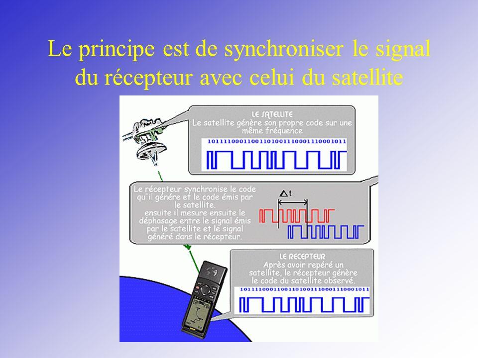 Le principe est de synchroniser le signal du récepteur avec celui du satellite