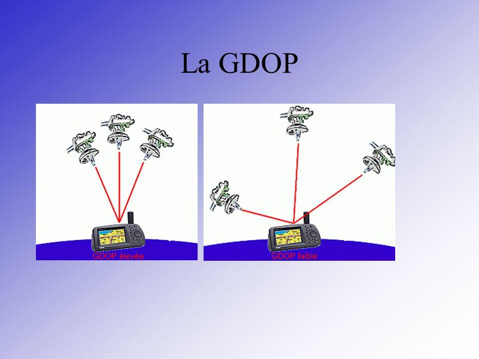 La GDOP