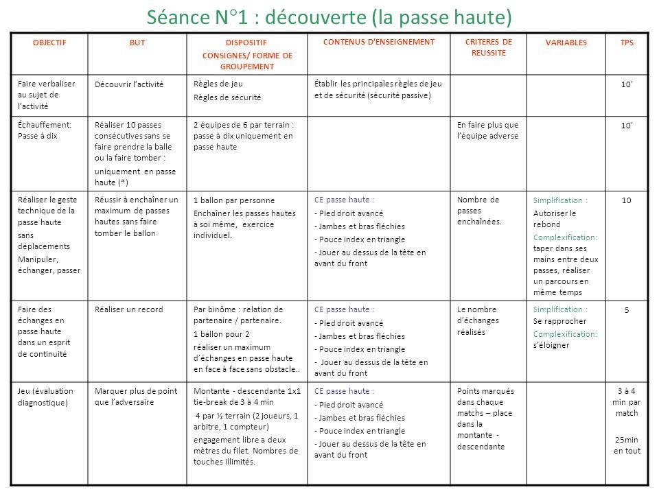 Séance N°1 : découverte (la passe haute)