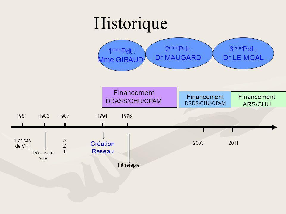 Historique 2èmePdt : Dr MAUGARD 3èmePdt : Dr LE MOAL 1èmePdt :