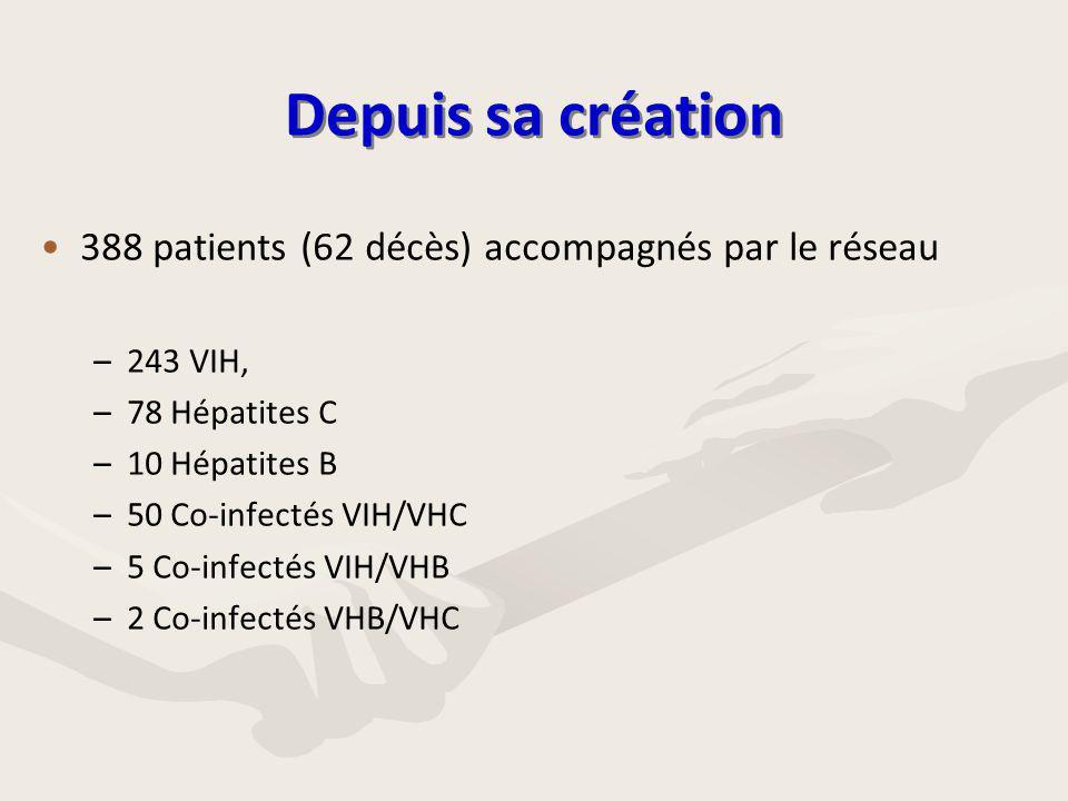 Depuis sa création 388 patients (62 décès) accompagnés par le réseau