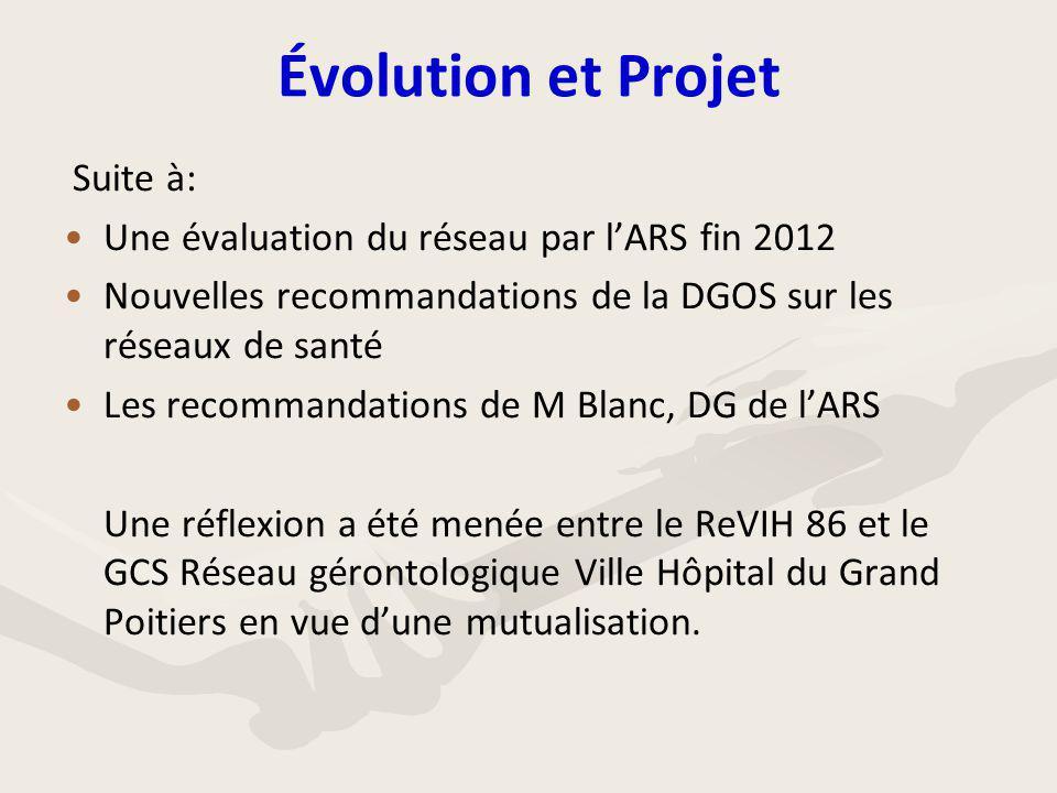 Évolution et Projet Suite à: