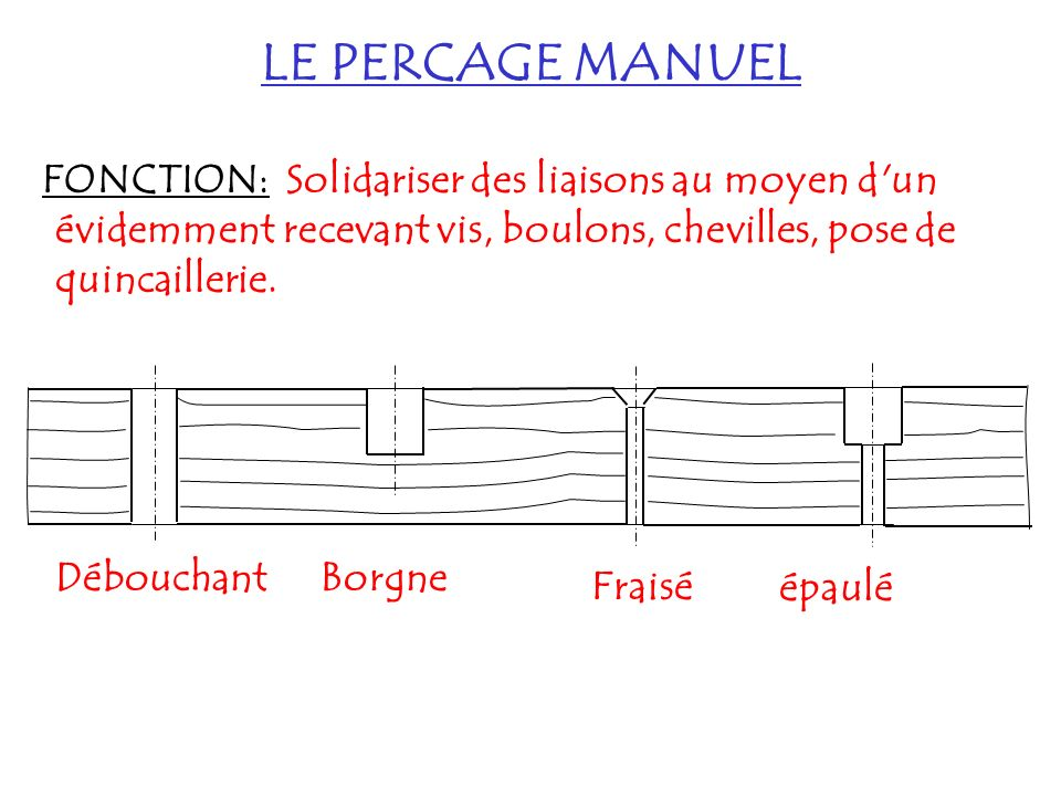 LE PERCAGE MANUEL FONCTION: