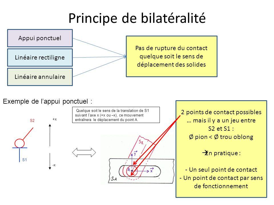 Principe de bilatéralité