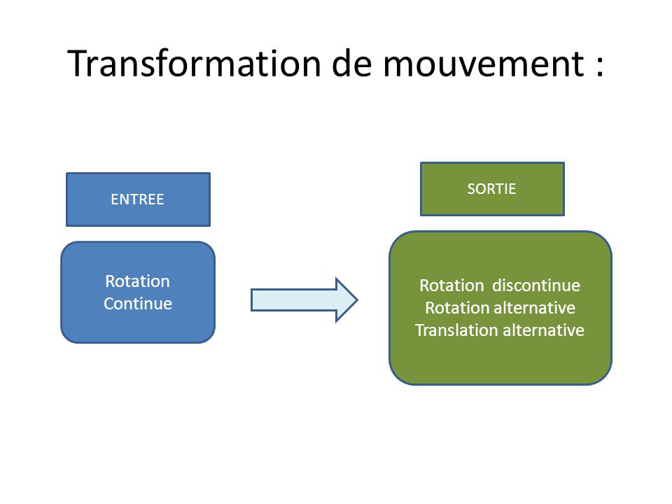 Transformation de mouvement :