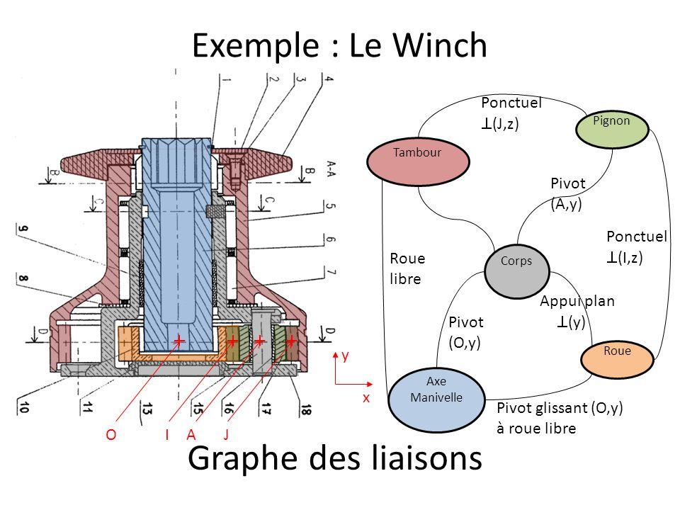 Exemple : Le Winch Graphe des liaisons Ponctuel (J,z) Pivot (A,y)