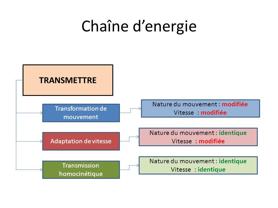 Chaîne d'energie TRANSMETTRE Nature du mouvement : modifiée