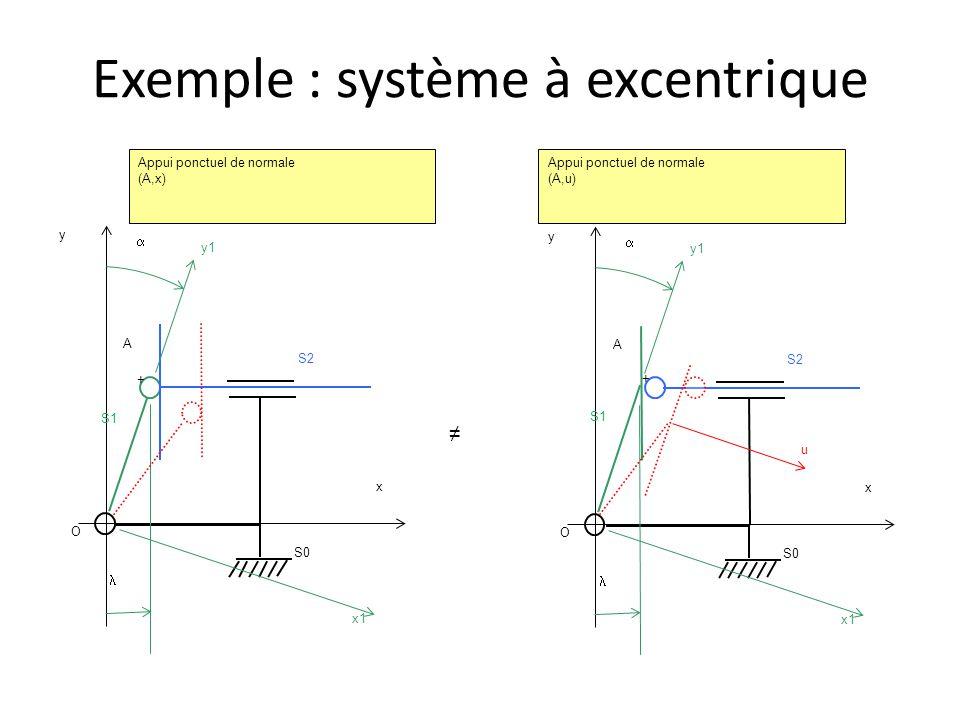 Exemple : système à excentrique