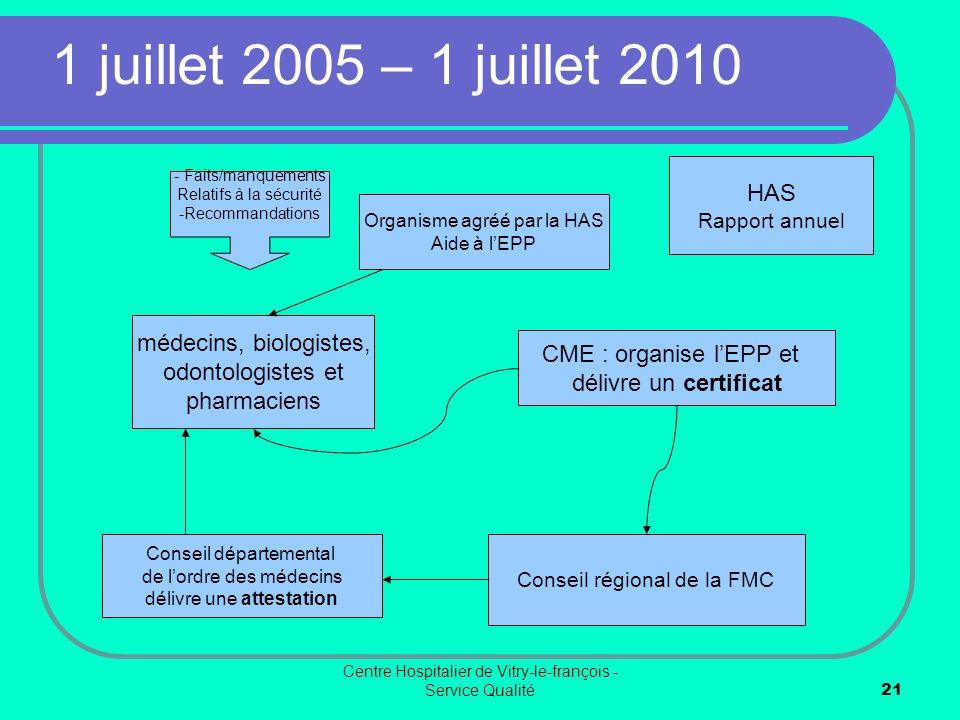 1 juillet 2005 – 1 juillet 2010 HAS médecins, biologistes,
