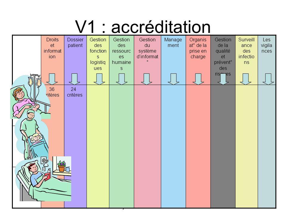 V1 : accréditation Droits et information. Dossier patient. Gestion des fonctions logistiques. Gestion des ressources humaines.