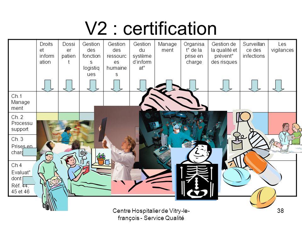 V2 : certificationDroits et information. Dossier patient. Gestion des fonctions logistiques. Gestion des ressources humaines.