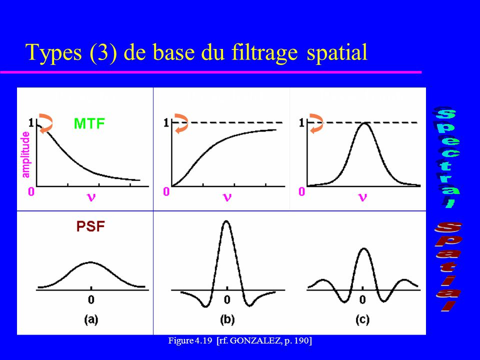 Types (3) de base du filtrage spatial