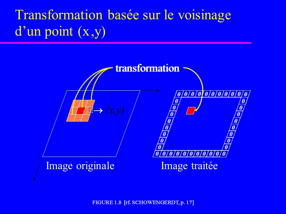 Transformation basée sur le voisinage d'un point (x ,y)