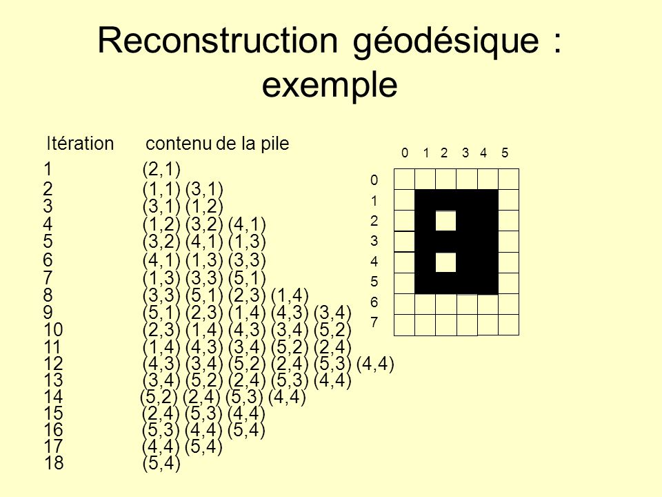 Reconstruction géodésique : exemple