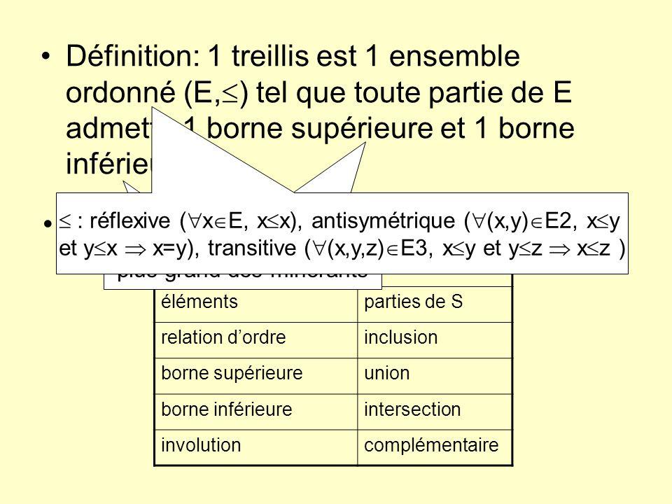 Définition: 1 treillis est 1 ensemble ordonné (E,) tel que toute partie de E admette 1 borne supérieure et 1 borne inférieure