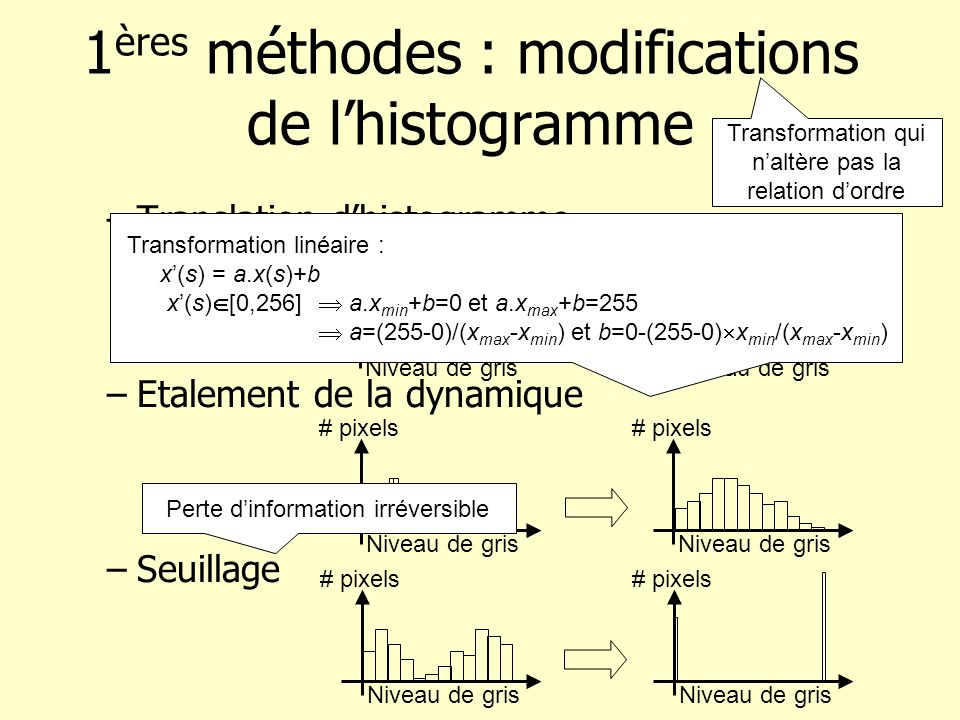 1ères méthodes : modifications de l'histogramme