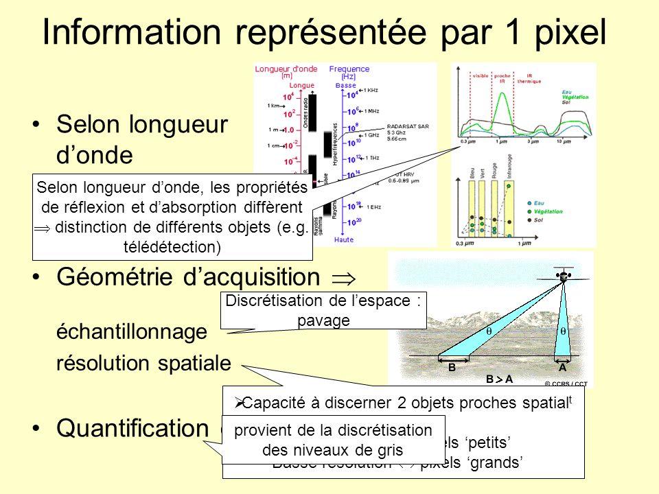 Information représentée par 1 pixel