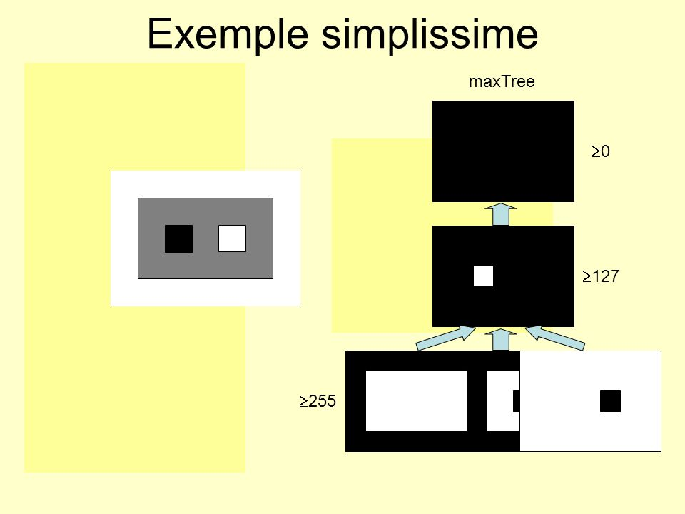 Exemple simplissime minTree maxTree 255 0 127 127 255 0 255