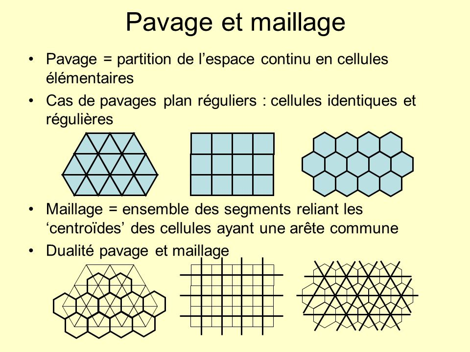 Pavage et maillagePavage = partition de l'espace continu en cellules élémentaires. Cas de pavages plan réguliers : cellules identiques et régulières.