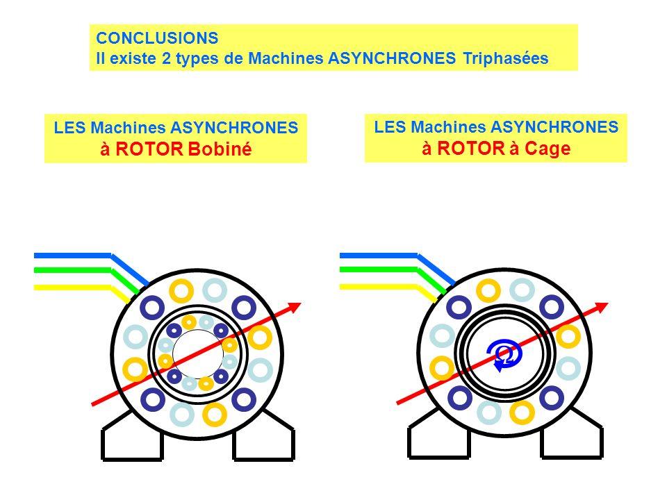  CONCLUSIONS Il existe 2 types de Machines ASYNCHRONES Triphasées