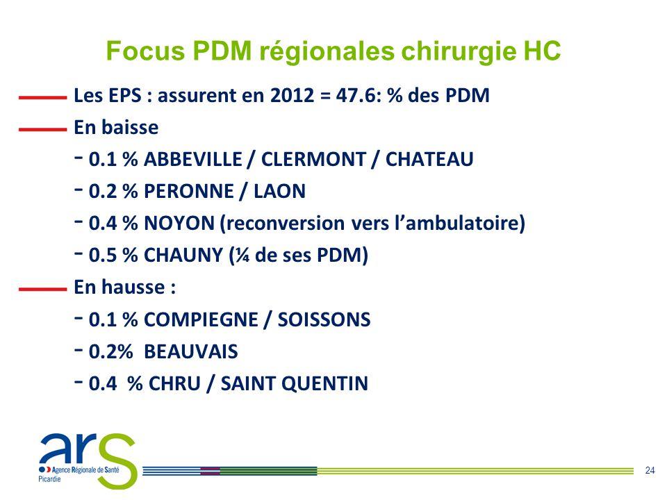 Focus PDM régionales chirurgie HC