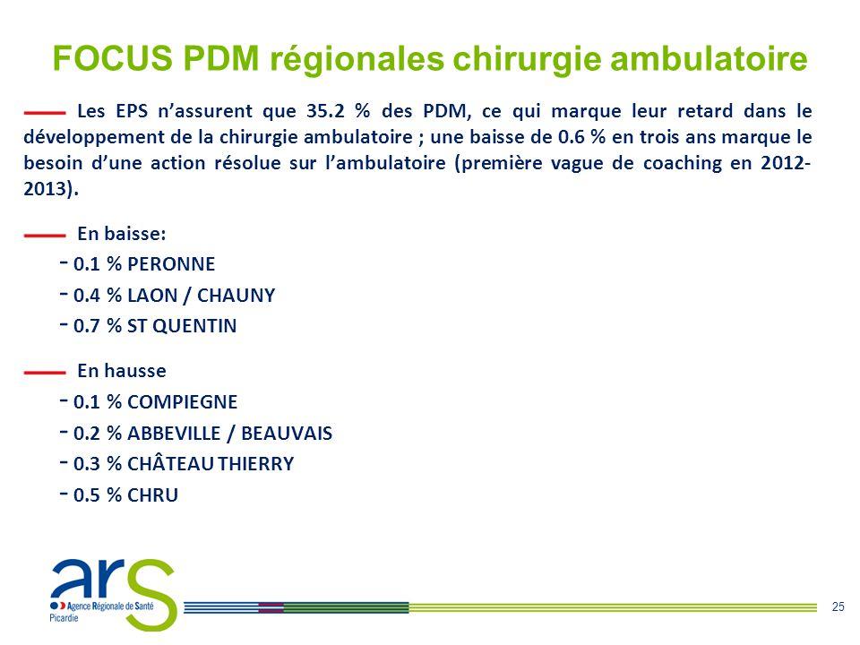 FOCUS PDM régionales chirurgie ambulatoire
