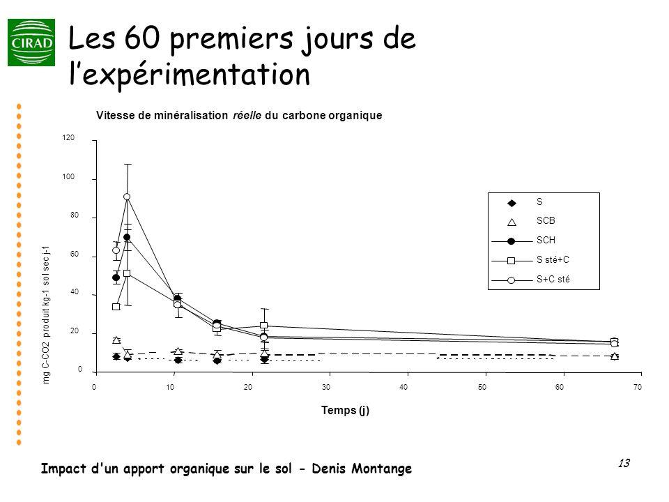 Les 60 premiers jours de l'expérimentation