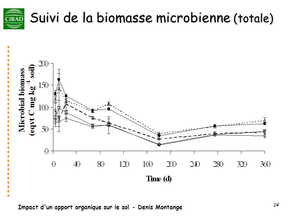 Suivi de la biomasse microbienne (totale)